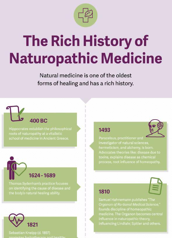 Naturopathic Medicine History